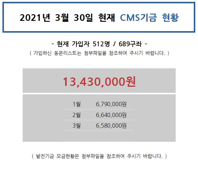 cms 가입 및 모금현황-3월.PNG
