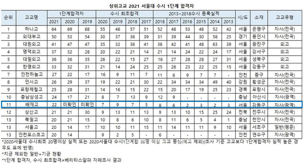 2021년도 서울대 수시 합격자 현황.png